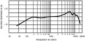 Courbe de réponse en fréquence