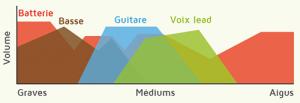 Fréquences instruments